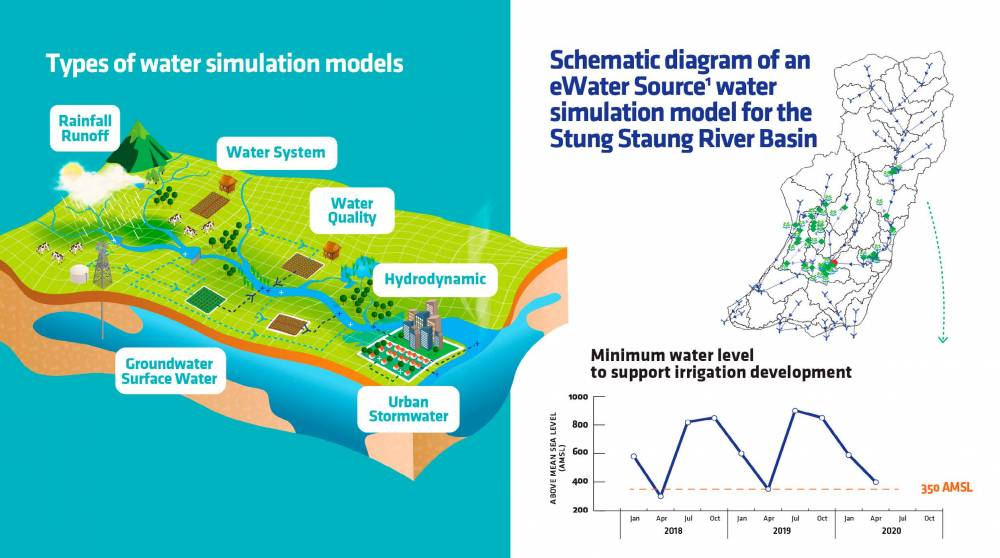 Using water simulation models to support sustainable water resources management